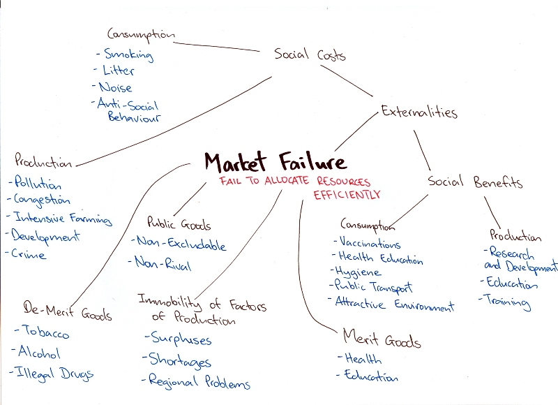 market_failure